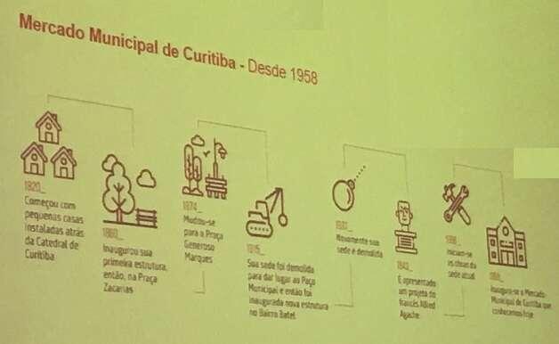 História do Mercado Municipal de Curitiba